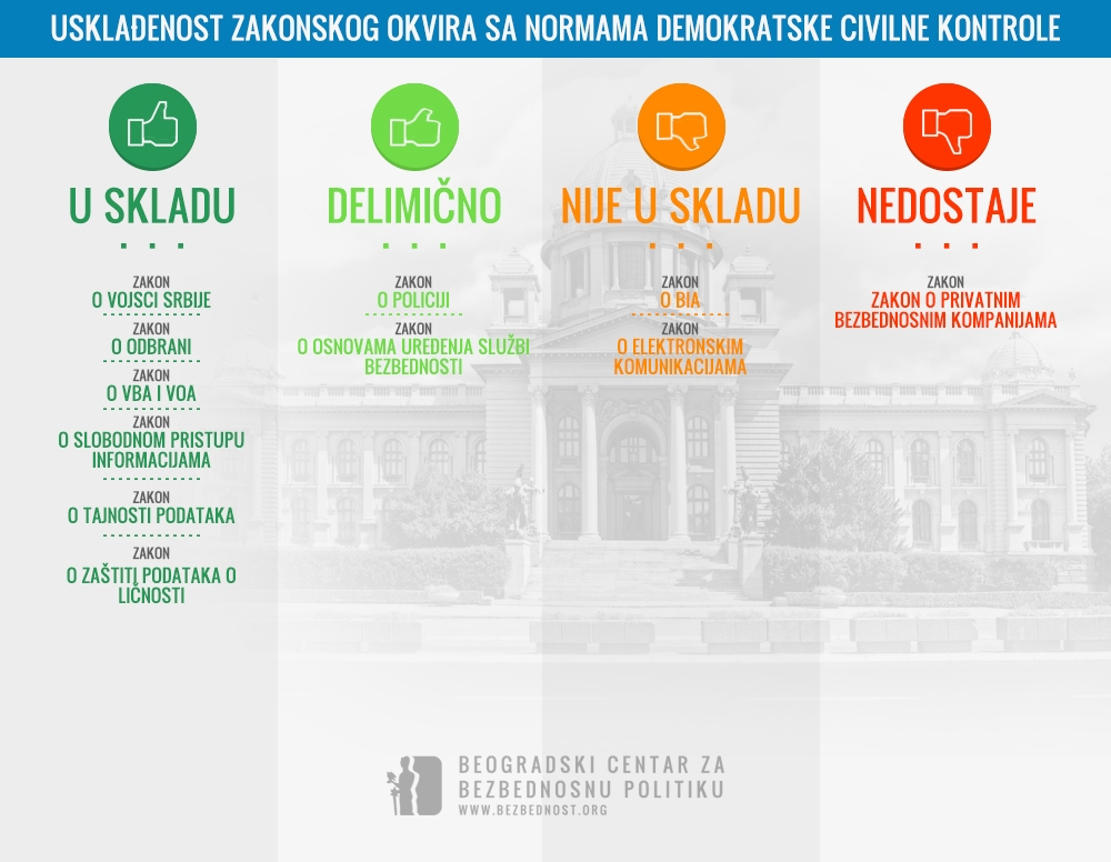 Infografik - Uskladjenost zakonskog okvira