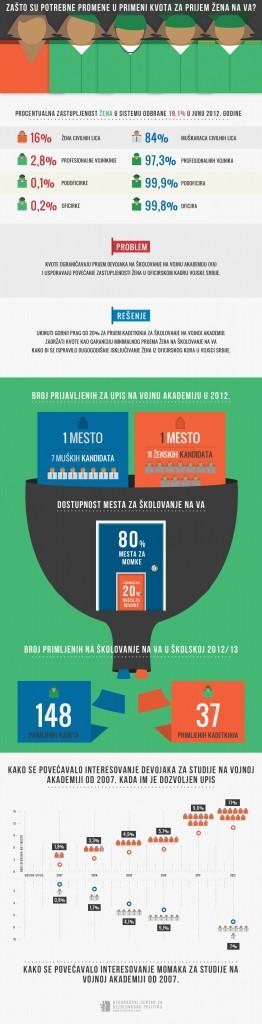 Infografika protiv kvota