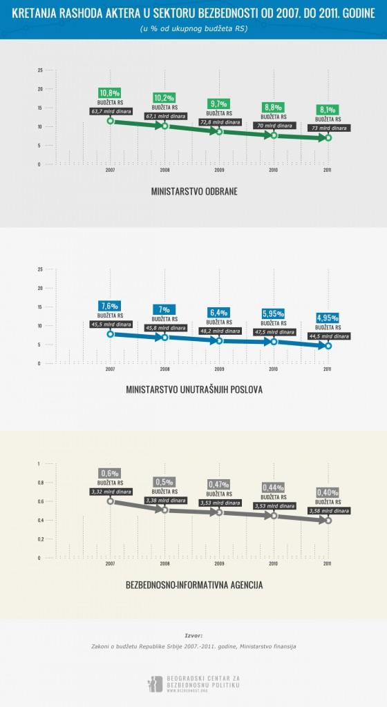 Rashodi aktera u sektoru bezbednosti od 2007-2011 2